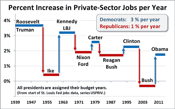 Has the u s economy performed better under democratic rule than