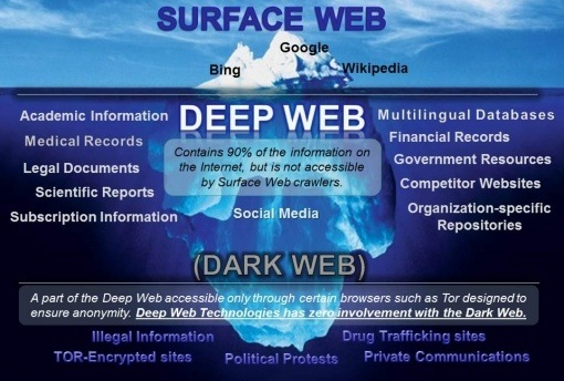 What are the best dark web sites? - Quora