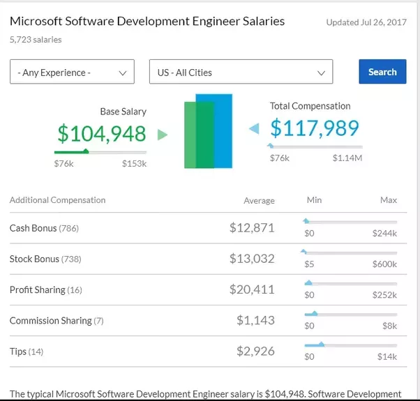 is having microsoft  sde  on your resume a bad thing for
