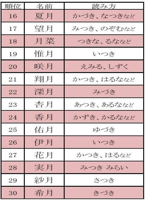 A 2014 Survey Done By Recruiting Studio Produced The Following Ranking For Names That Include Kanji Moon Note It Is Of Written