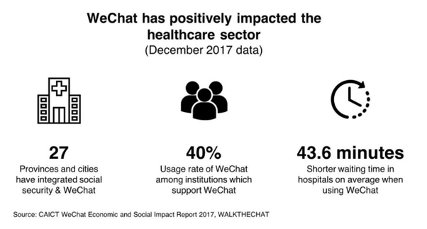 How Important Is Wechat To Residents Living In China Quora