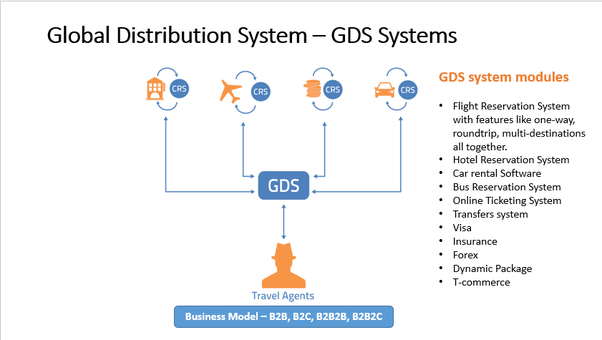 What is the procedure to integrate Galileo GDS API to a travel