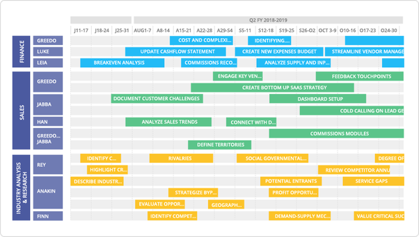 we also have the option to display your timeline roadmap in a condensed view for extra impact