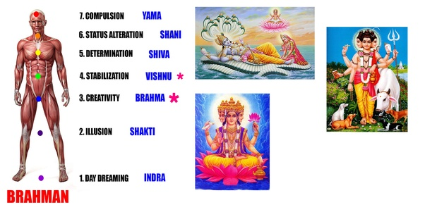 Lord brahma ji wife sexual dysfunction