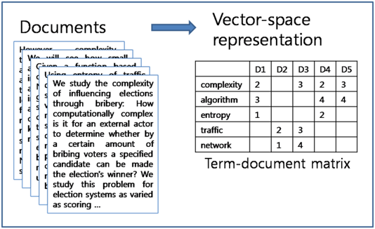 What is a term-document matrix? Feature Extraction and Embeddings