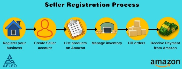 How to become Amazon India Seller? - Quora