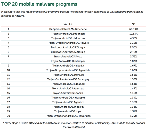 What are the latest trends in mobile malware? - Quora