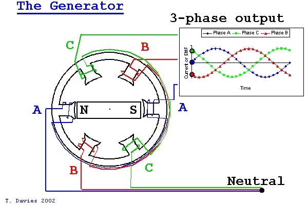 Why doesn't a 3 phase connection require a neutral or ground