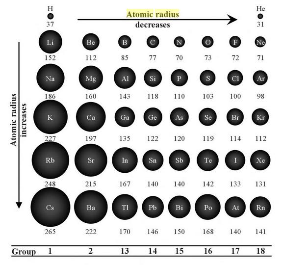 物質によって原子の大きさは違いますか? - Quora