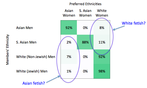 Jewish men dating asian women