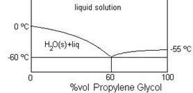 main qimg 2784f045c15d9415c3d119c8371a1992 propylene phase diagram data wiring diagram