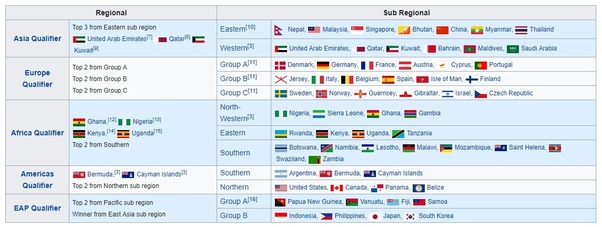 World Cup 2020 Qualifying Groups Schedule.Who Will Win The T20 World Cup 2020 In Australia Quora