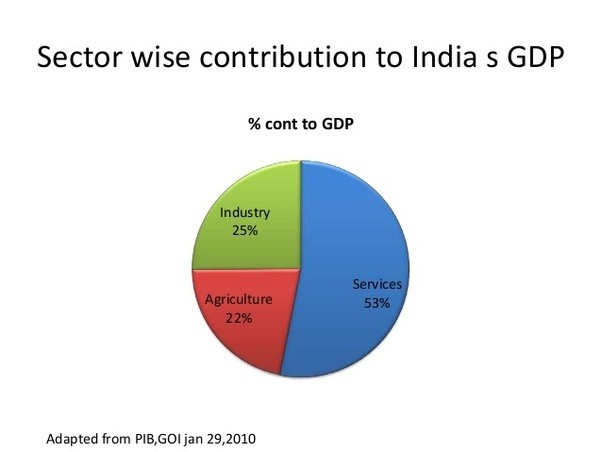 PRIMARY SECTOR IN INDIA EBOOK