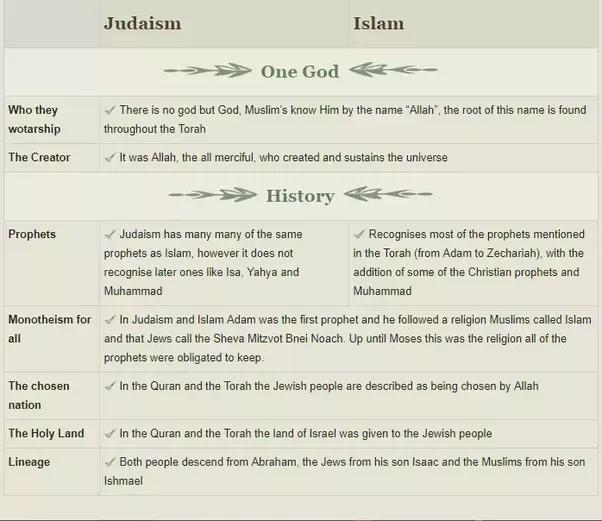Similarities between islam and judaism religion pdf