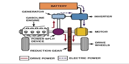 Series Parallel Hybrid Vehicle This Is Combination Both Of The When U Drive On Engine At Same Time Battery Will Charge By Generator
