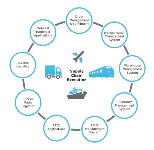 How to create a shipping or logistics management system - Quora