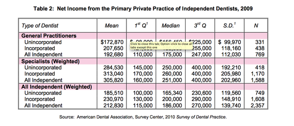 What Is An Average Salary For A Dentist Quora