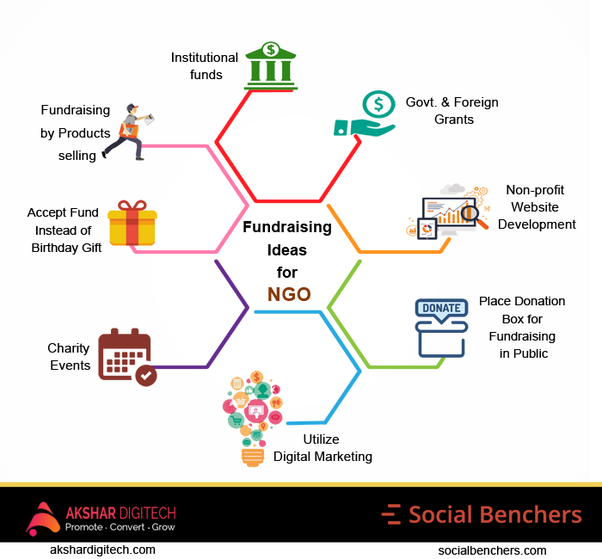 Image result for NGO Crowdfunding India network