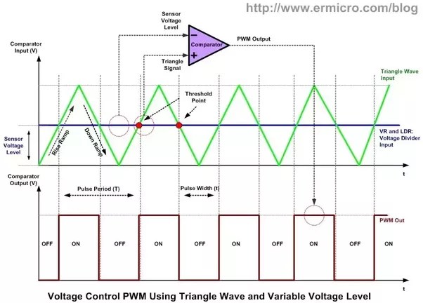 why do we use a comparator in pwm