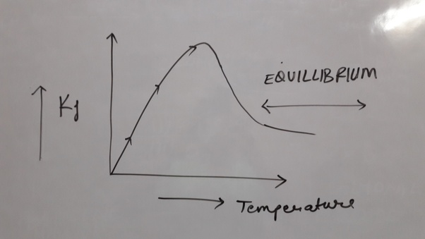 How To Make A Graph Of Endothermic Reactions Quora