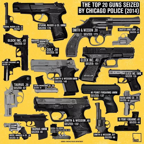 the different views of about gun control in the us Chart providing details of texas gun control laws find a  the second amendment of the united states constitution controls all gun regulation in the united states.