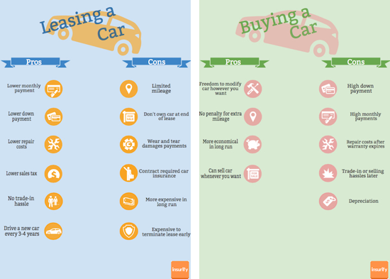 cost difference between leasing and buying a car