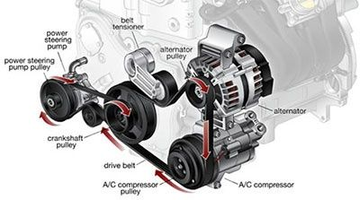 What S The Difference Between A Drive Belt And A Timing Belt Quora