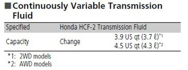 Can I use aftermarket CVT gear oil instead of the Honda HMMF gear