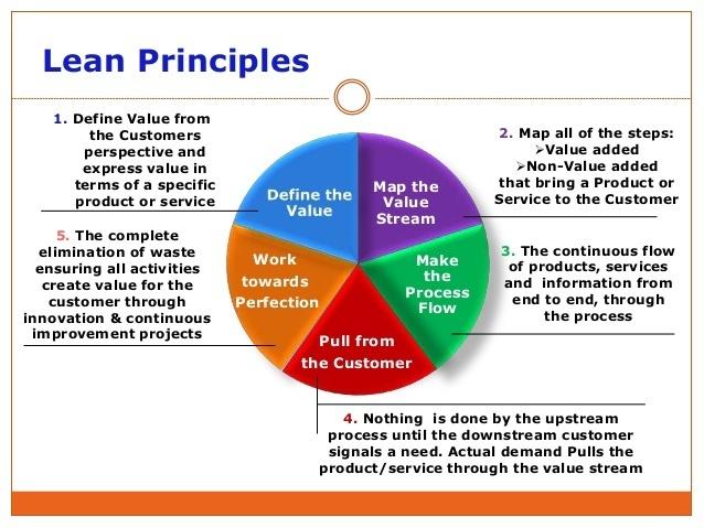 toyota lean management principles