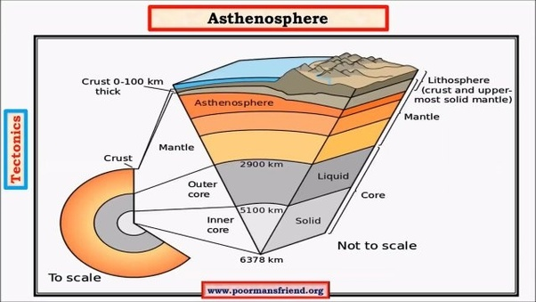 What Is The Lithosphere Quora