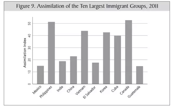 Why Do Many Indian Immigrants In The Us Not Assimilate With Non