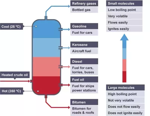 what are the functions of the fractionating column quora rh quora com fractionating column diagram to label Distillation Column Diagram