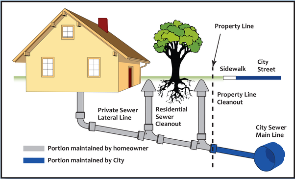 sewer line connection to main