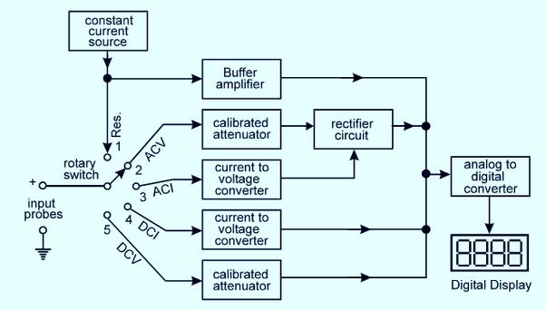 How To Block A Diagram Of Digital Multimeter Quora