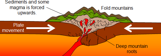 an analysis of the topic of the formation of the mountains Structural geological analysis of the high atlas (morocco): evidences of a transpressional fold-thrust belt  suggest a book topic books open for submissions.