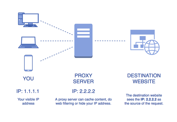 What is the difference between a web proxy and a proxy