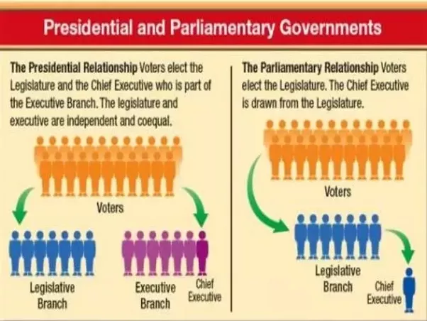 Asian parliamentary simple explanation sorry, that