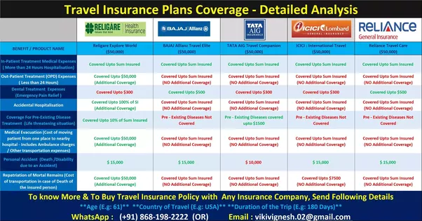 Which is the best student travel insurance in India? - Quora