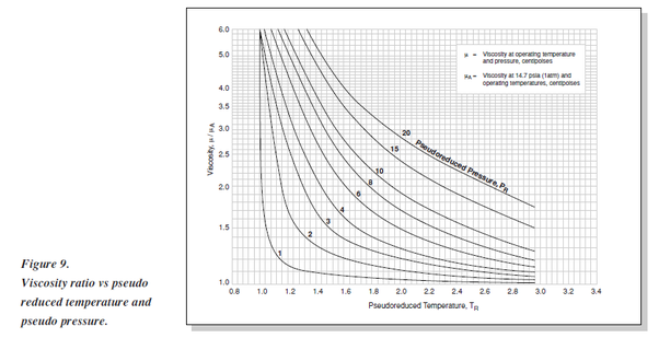 What is the relationship between viscosity and temperature