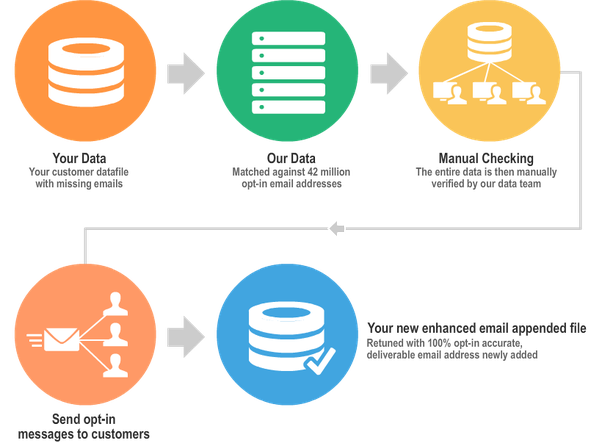 Which company provides the Data Matching service in USA? - Quora