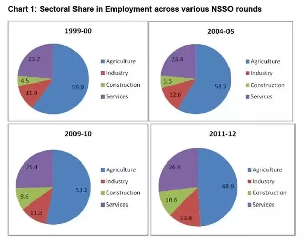 employment and employment elasticity in service sector economics essay Employment gdp elasticity ¾ a youth cadet service for the public sector employment and unemployment in south africa author: hbhorat.