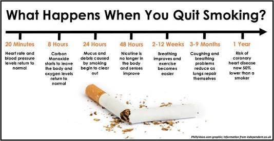 Why Am I Getting Fever If I Quit Smoking Quora