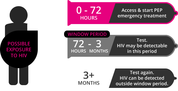 Summary -> Hiv Test Window Period - stargate-rasa info