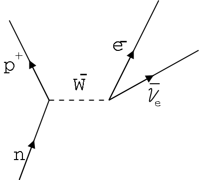 What Is The Relationship Between Taylor Series And Feynman Diagrams