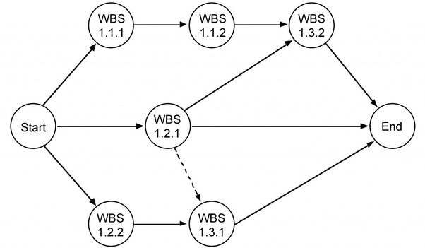 What Is A Network Diagram In Project Management Quora