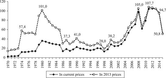 Global oil price 1970-2014