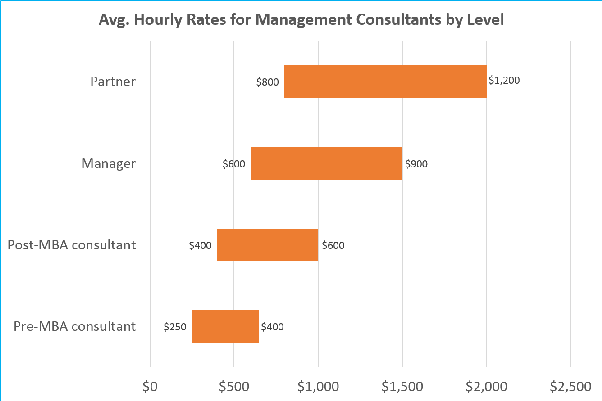 How much do top management consulting firms charge clients for Design consultation fee