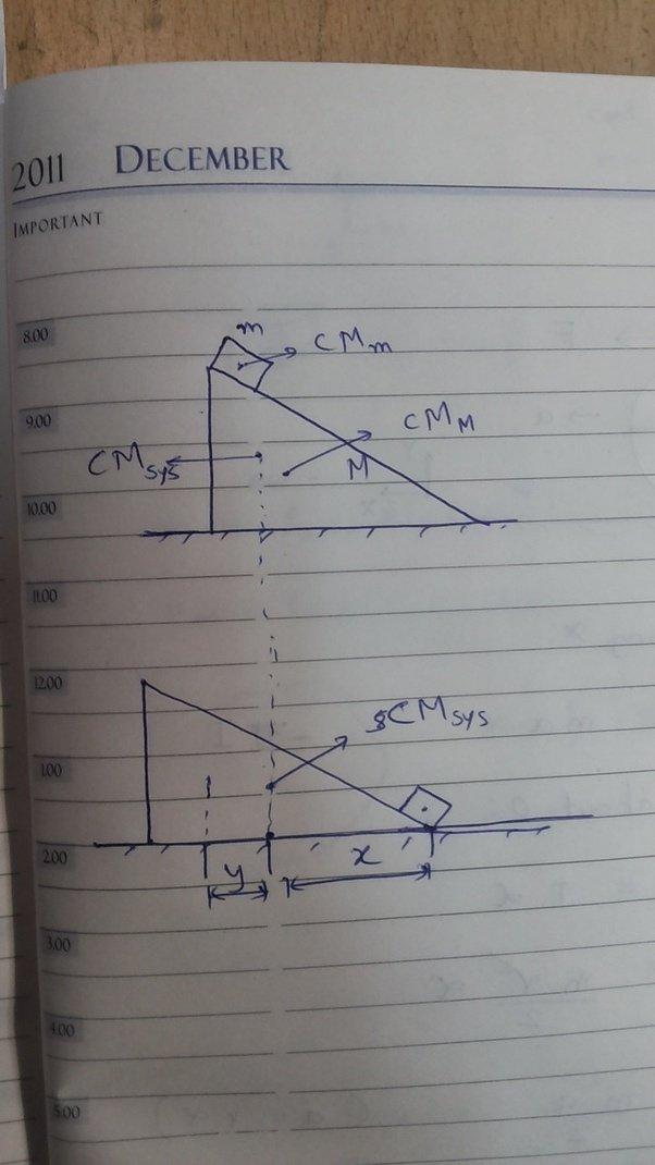 classical mechanics  a block of mass  u0026 39 m u0026 39  is sliding on a