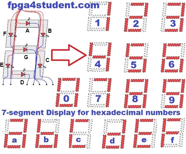 How to show hexadecimal numbers from 00 to FF on two seven
