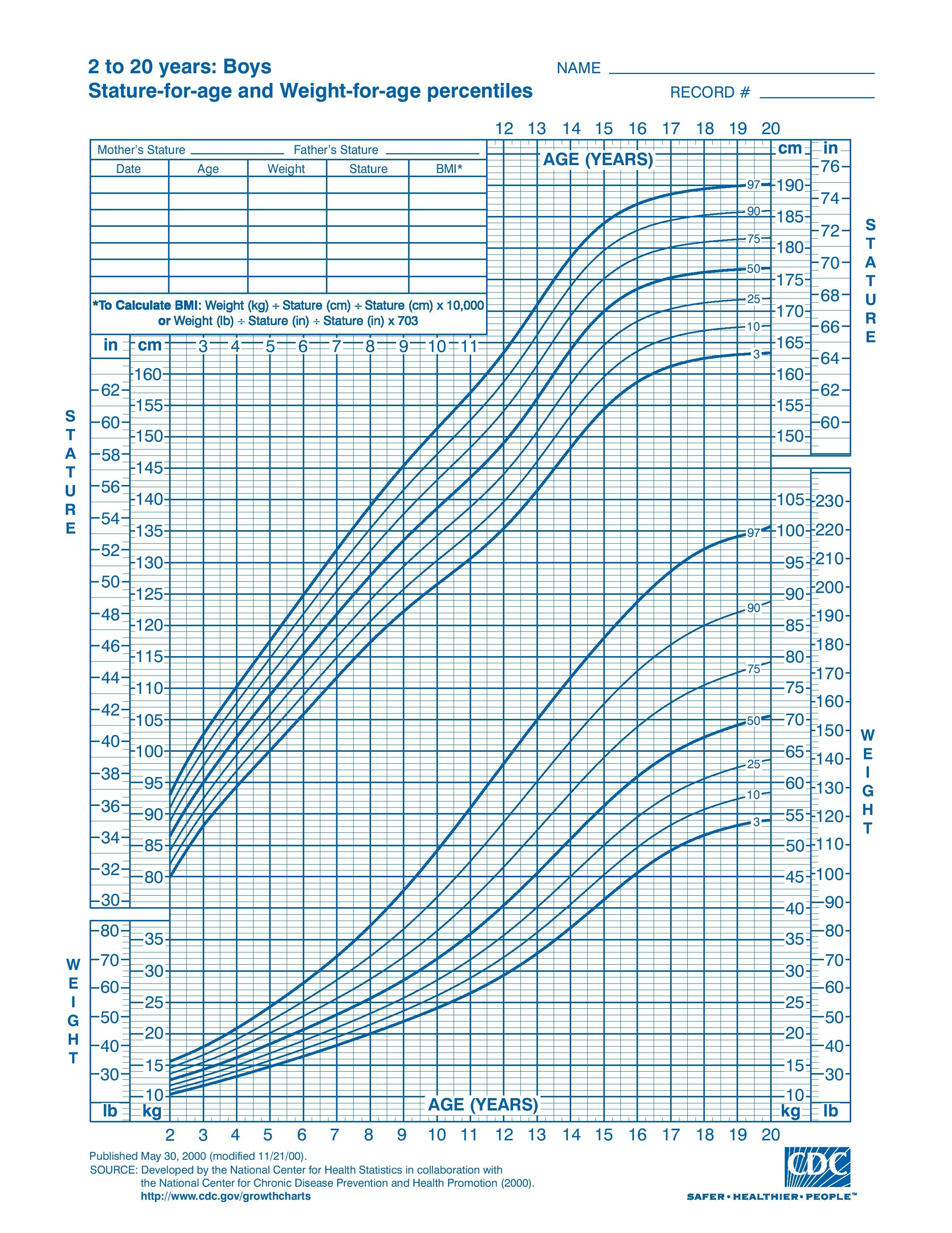 Here Is The Cdc Boys 2 20 Year Old Growth Chart If You Look At 5 7 And 16 Can See Should Be 9 By That Two Inches Over Your Mom